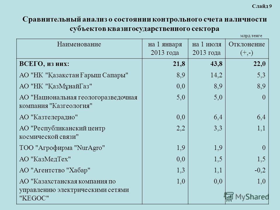 Сравнительный анализ о состоянии контрольного счета наличности субъектов квазигосударственного сектора Слайд 9 млрд.тенге Наименованиена 1 января 2013 года на 1 июля 2013 года Отклонение (+,-) ВСЕГО, из них:21,843,822,0 АО