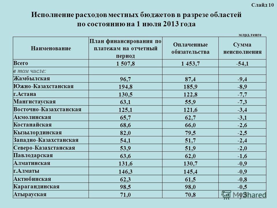 Исполнение расходов местных бюджетов в разрезе областей по состоянию на 1 июля 2013 года Слайд 10 млрд.тенге Наименование План финансирования по платежам на отчетный период Оплаченные обязательства Сумма неисполнения Всего 1 507,81 453,7-54,1 в том ч