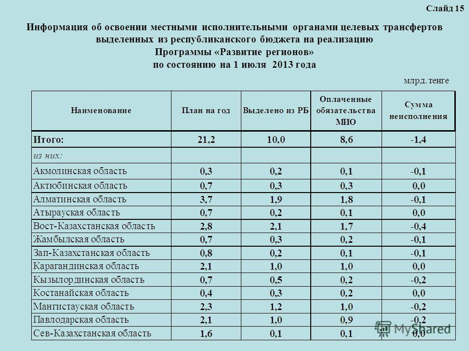 Информация об освоении местными исполнительными органами целевых трансфертов выделенных из республиканского бюджета на реализацию Программы «Развитие регионов» по состоянию на 1 июля 2013 года Слайд 15 млрд. тенге