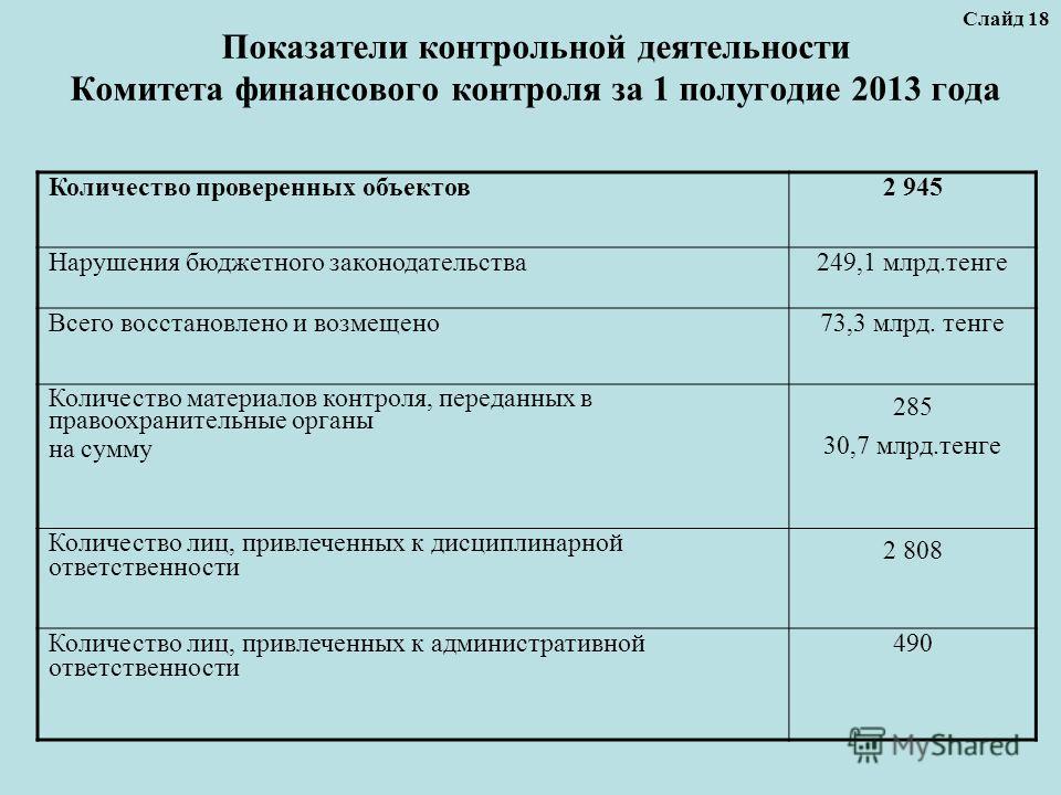 Показатели контрольной деятельности Комитета финансового контроля за 1 полугодие 2013 года Слайд 18 Количество проверенных объектов 2 945 Нарушения бюджетного законодательства 249,1 млрд.тенге Всего восстановлено и возмещено 73,3 млрд. тенге Количест