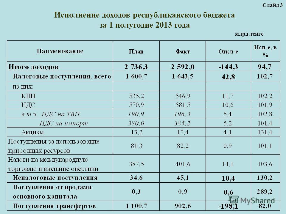Исполнение доходов республиканского бюджета за 1 полугодие 2013 года млрд.тенге Слайд 3