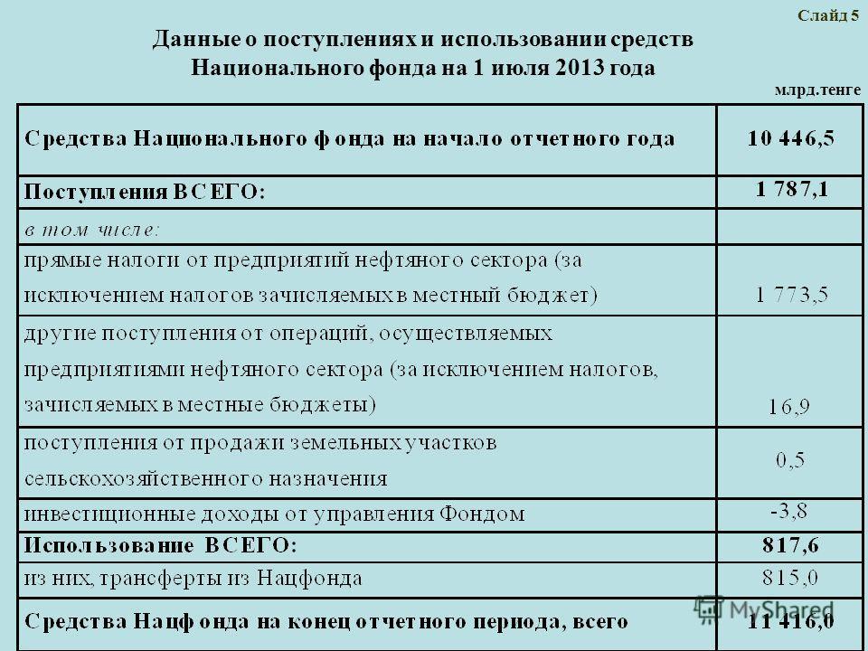 Слайд 5 Данные о поступлениях и использовании средств Национального фонда на 1 июля 2013 года млрд.тенге