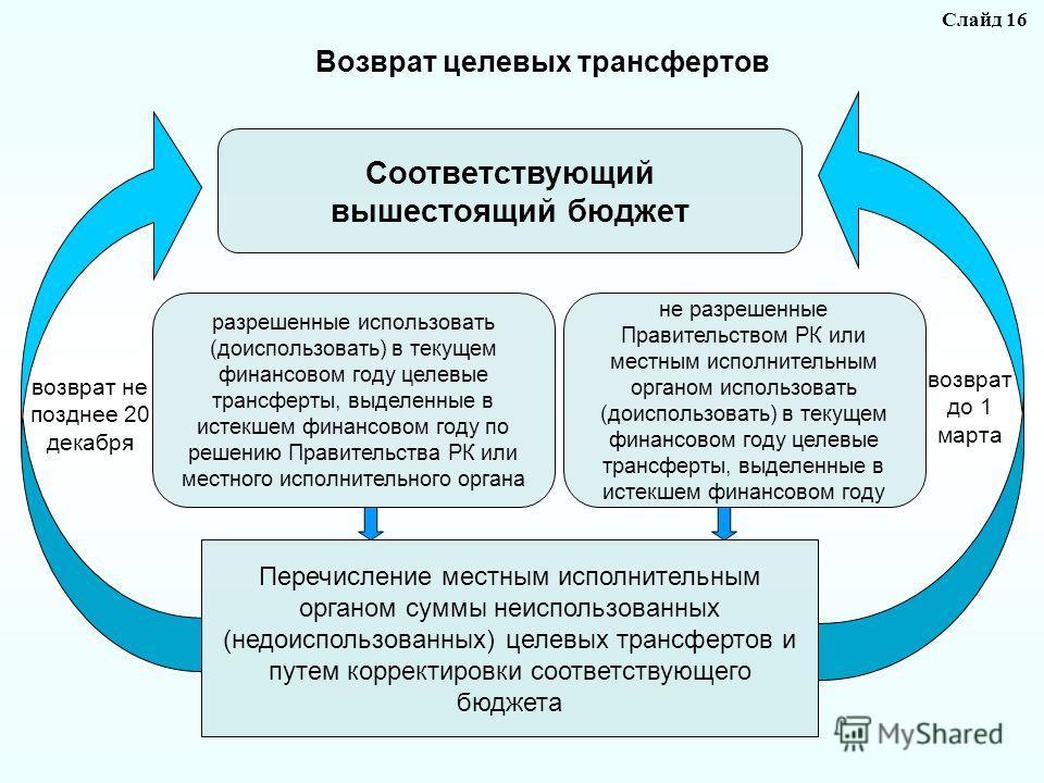 Перечисление местным исполнительным органом суммы неиспользованных (недоиспользованных) целевых трансфертов и путем корректировки соответствующего бюджета Соответствующий вышестоящий бюджет Слайд 16 разрешенные использовать (доиспользовать) в текущем