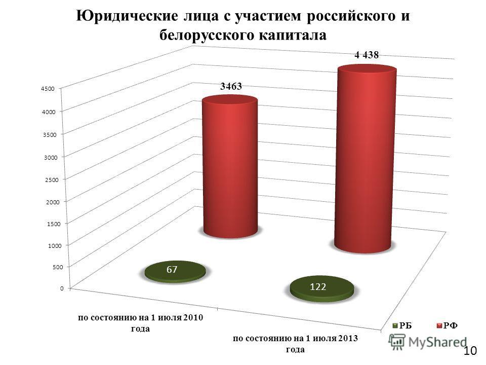 Юридические лица с участием российского и белорусского капитала 10