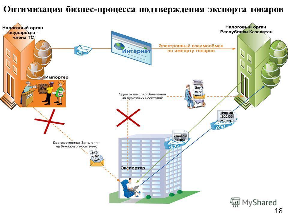 Оптимизация бизнес-процесса подтверждения экспорта товаров 18