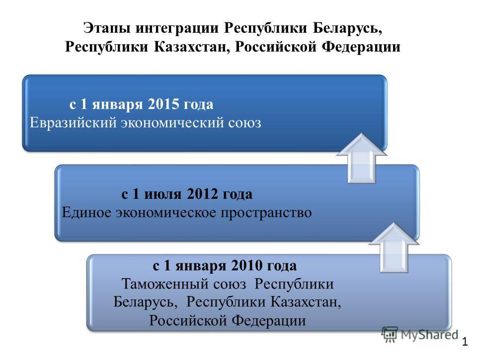 с 1 января 2015 года Евразийский экономический союз с 1 июля 2012 года Единое экономическое пространство с 1 января 2010 года Таможенный союз Республики Беларусь, Республики Казахстан, Российской Федерации Этапы интеграции Республики Беларусь, Респуб