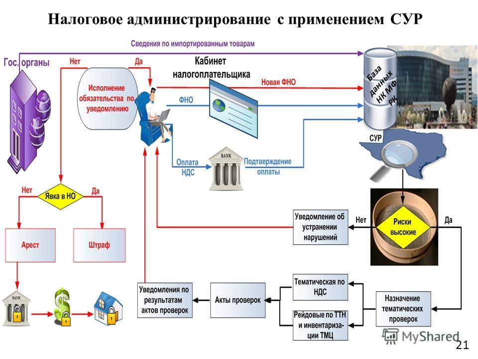 Налоговое администрирование с применением СУР 21