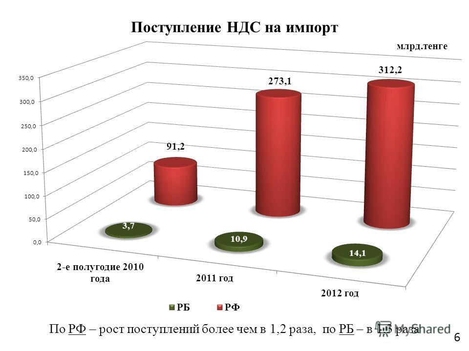 Поступление НДС на импорт млрд.тенге 6