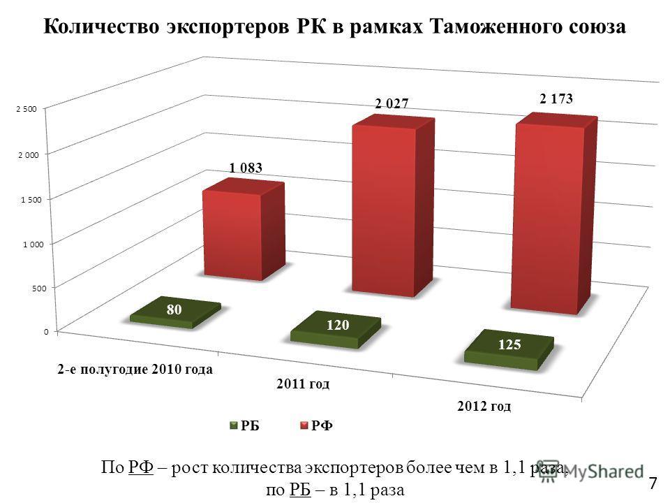Количество экспортеров РК в рамках Таможенного союза 7