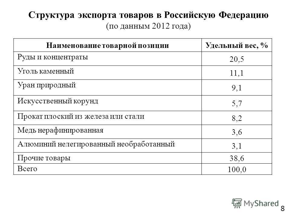Структура экспорта товаров в Российскую Федерацию (по данным 2012 года) Наименование товарной позиции Удельный вес, % Руды и концентраты 20,5 Уголь каменный 11,1 Уран природный 9,1 Искусственный корунд 5,7 Прокат плоский из железа или стали 8,2 Медь