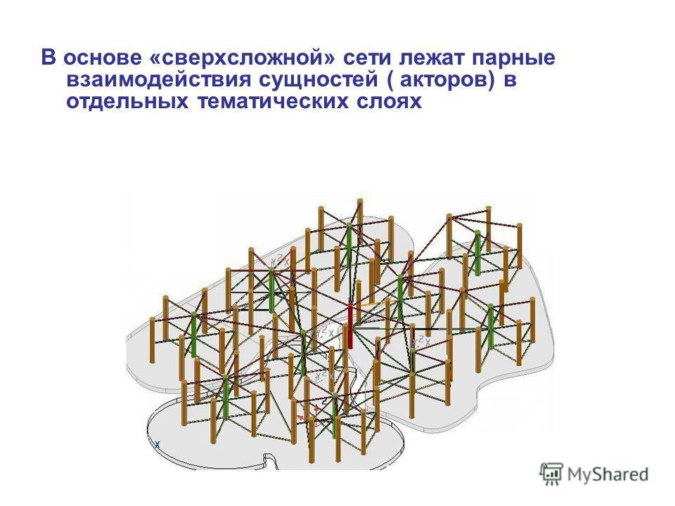 В основе «сверхсложной» сети лежат парные взаимодействия сущностей ( акторов) в отдельных тематических слоях