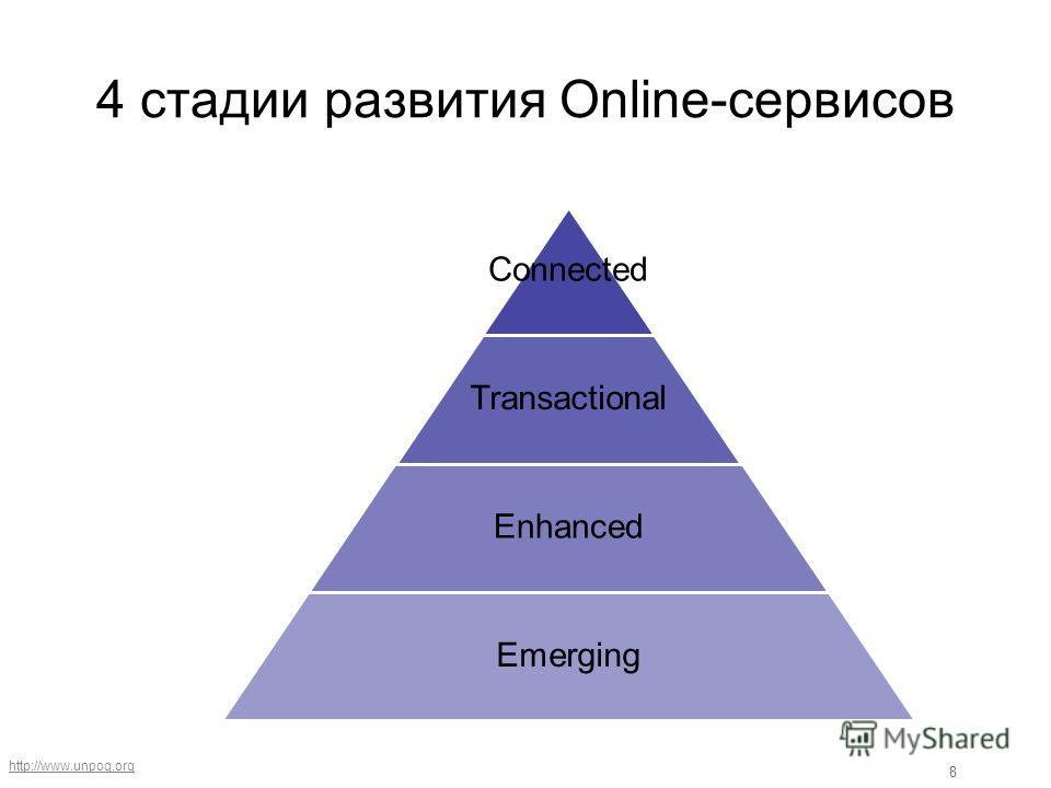http://www.unpog.org 8 4 стадии развития Online-сервисов Connected Transactional Enhanced Emerging