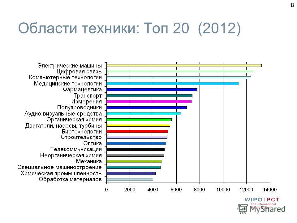 8 Области техники: Топ 20 (2012)
