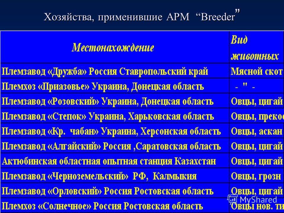 Хозяйства, применившие АРМ Breeder Хозяйства, применившие АРМ Breeder
