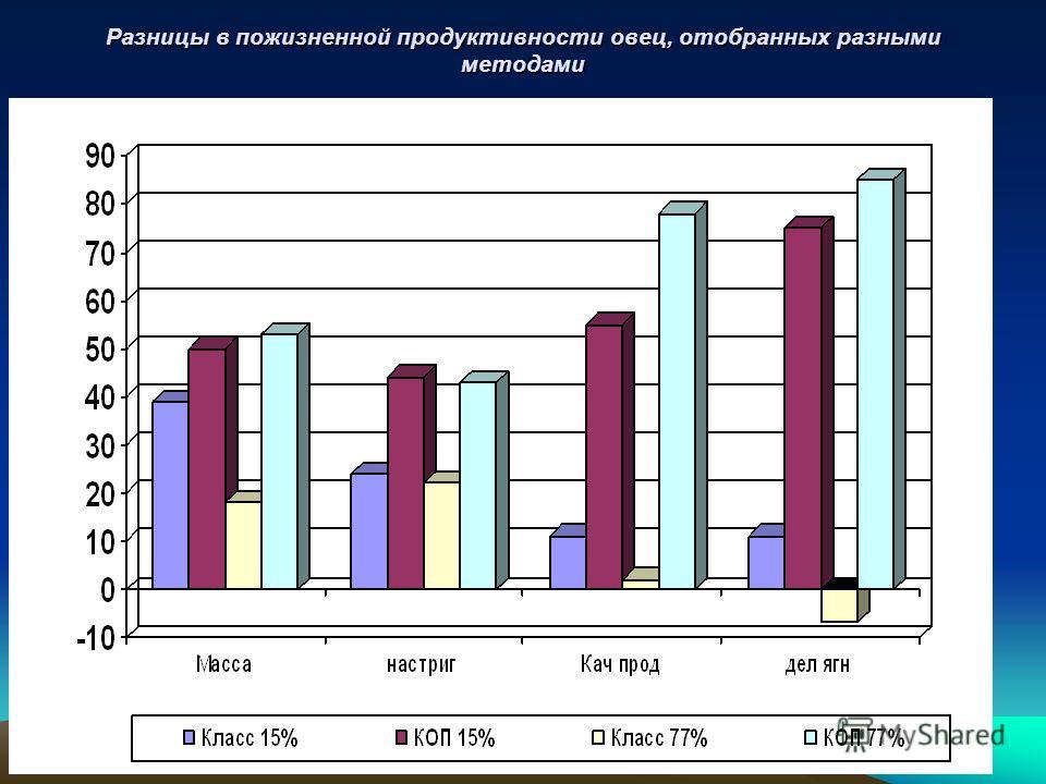 Разницы в пожизненной продуктивности овец, отобранных разными методами
