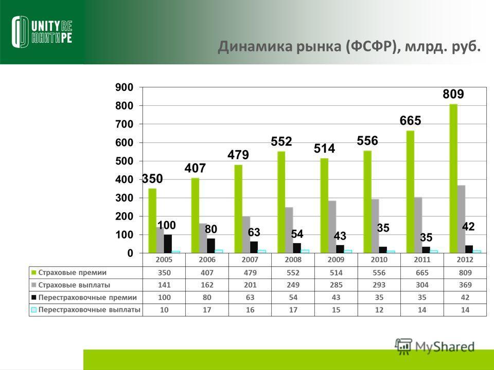 Динамика рынка (ФСФР), млрд. руб.