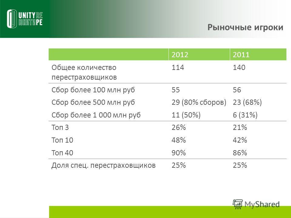 Рыночные игроки 20122011 Общее количество перестраховщиков 114140 Сбор более 100 млн руб 5556 Сбор более 500 млн руб 29 (80% сборов)23 (68%) Сбор более 1 000 млн руб 11 (50%)6 (31%) Топ 326%21% Топ 1048%42% Топ 4090%86% Доля спец. перестраховщиков 25