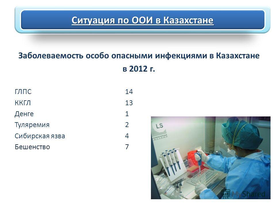 Ситуация по ООИ в Казахстане Заболеваемость особо опасными инфекциями в Казахстане в 2012 г. ГЛПС14 ККГЛ13 Денге 1 Туляремия 2 Сибирская язва 4 Бешенство 7