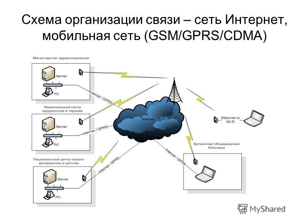 Схема организации связи – сеть Интернет, мобильная сеть (GSM/GPRS/CDMA)