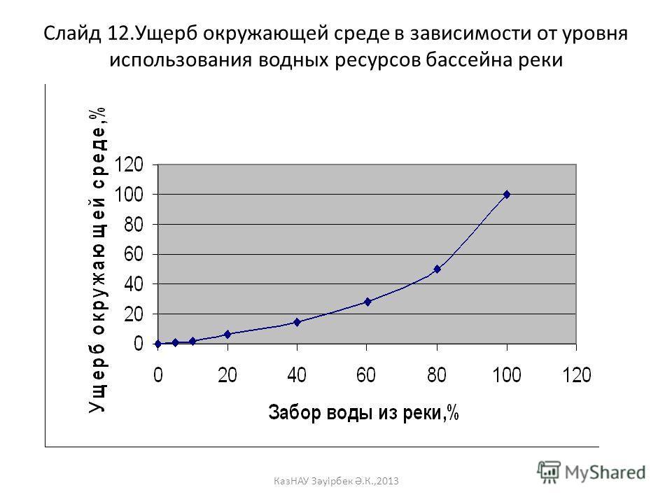 Слайд 12. Ущерб окружающей среде в зависимости от уровня использования водных ресурсов бассейна реки КазНАУ Зәуірбек Ә.К.,2013