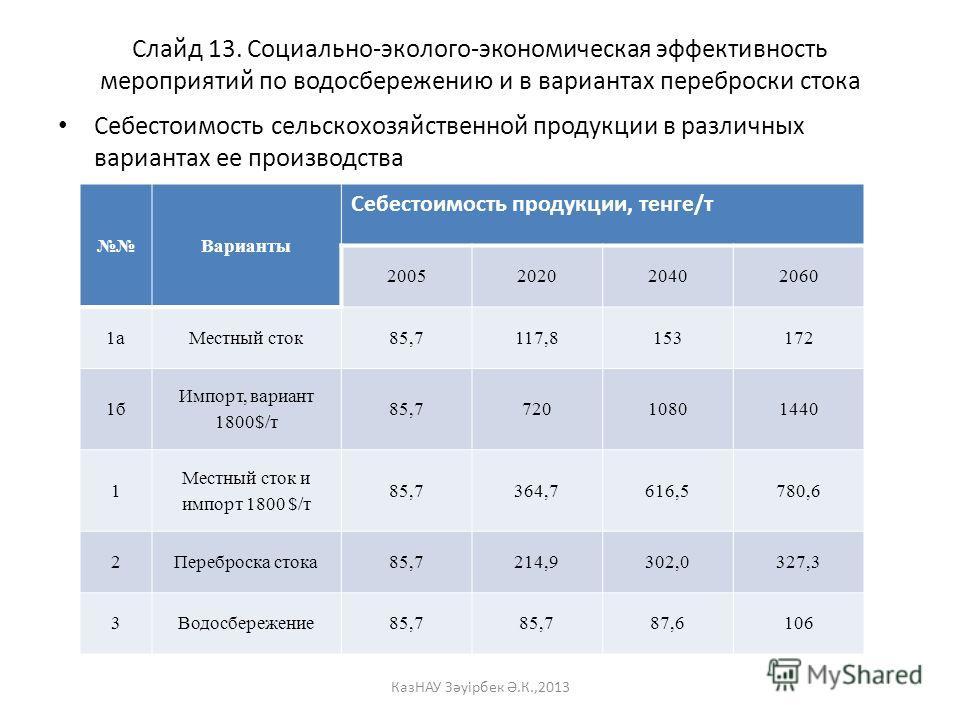 Слайд 13. Социально-эколого-экономическая эффективность мероприятий по водосбережению и в вариантах переброски стока Себестоимость сельскохозяйственной продукции в различных вариантах ее производства Варианты Себестоимость продукции, тенге/т 20052020