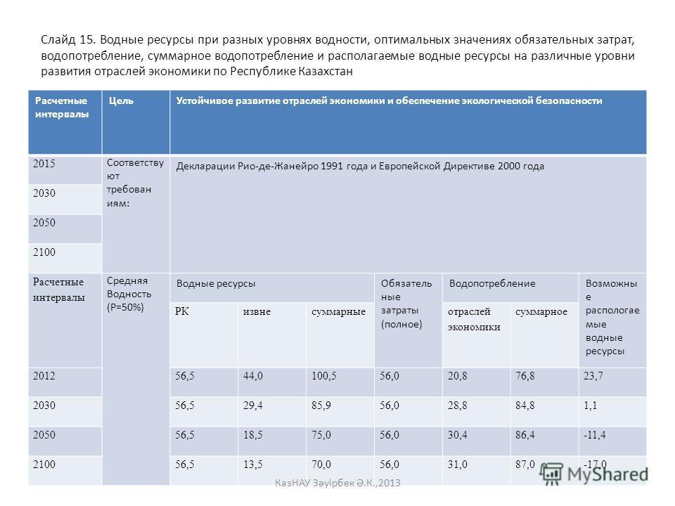 Слайд 15. Водные ресурсы при разных уровнях водности, оптимальных значениях обязательных затрат, водопотребление, суммарное водопотребление и располагаемые водные ресурсы на различные уровни развития отраслей экономики по Республике Казахстан Расчетн