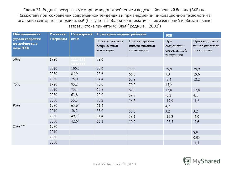 Слайд 21. Водные ресурсы, суммарное водопотребление и водохозяйственный баланс (ВХБ) по Казахстану при сохранении современной тенденции и при внедрении инновационной технологии в реальных секторах экономики, км 3 (без учета глобальных климатических и