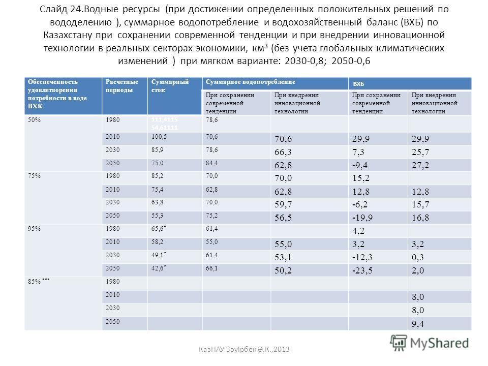 Слайд 24. Водные ресурсы (при достижении определенных положительных решений по вододелению ), суммарное водопотребление и водохозяйственный баланс (ВХБ) по Казахстану при сохранении современной тенденции и при внедрении инновационной технологии в реа
