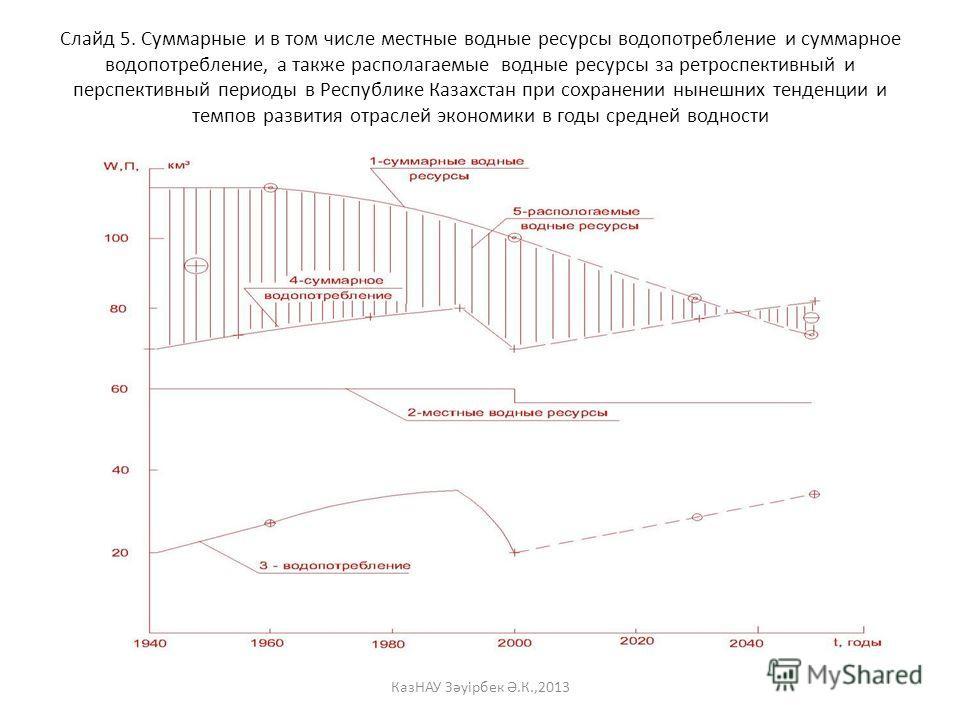 Слайд 5. Суммарные и в том числе местные водные ресурсы водопотребление и суммарное водопотребление, а также располагаемые водные ресурсы за ретроспективный и перспективный периоды в Республике Казахстан при сохранении нынешних тенденции и темпов раз