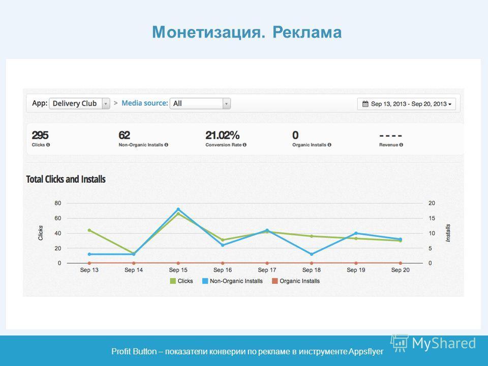 Монетизация. Реклама Profit Button – показатели конверсии по рекламе в инструменте Appsflyer