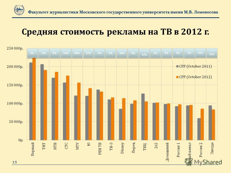 15 6% -5% 9% 12% 29% 17% -4% 5% 34% 9% - 17% 1% 2% 5% 1% 43% Средняя стоимость рекламы на ТВ в 2012 г. - 12%