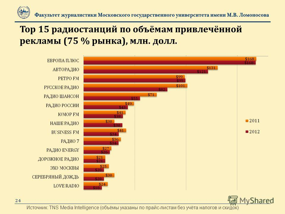 24 Источник: TNS Media Intelligence (объёмы указаны по прайс-листам без учёта налогов и скидок) Top 15 радиостанций по объёмам привлечённой рекламы (75 % рынка), млн. долл.