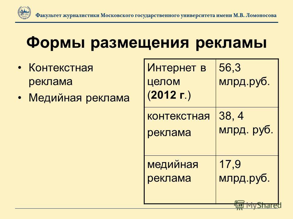 Формы размещения рекламы Контекстная реклама Медийная реклама Интернет в целом (2012 г.) 56,3 млрд.руб. контекстная реклама 38, 4 млрд. руб. медийная реклама 17,9 млрд.руб.