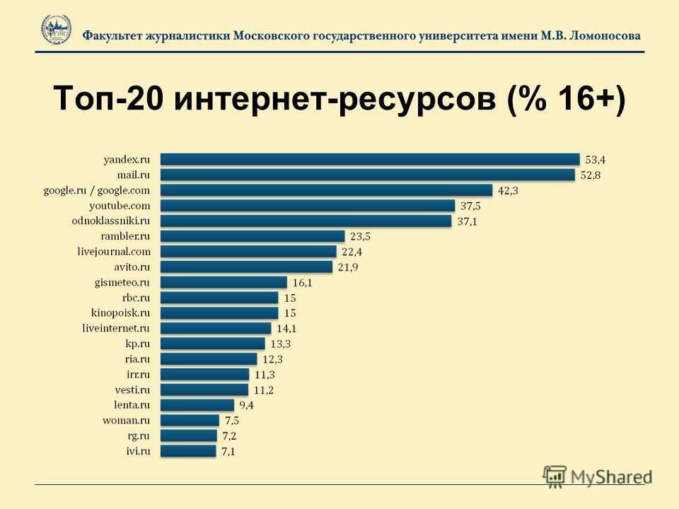 Топ-20 интернет-ресурсов (% 16+)