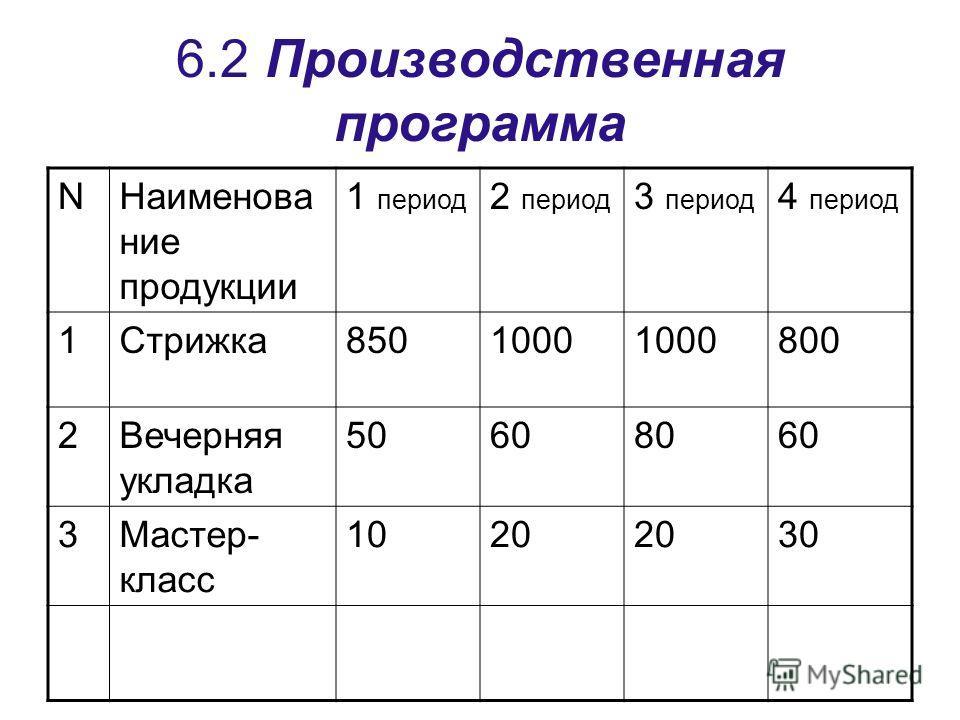 6.2 Производственная программа NНаименование продукции 1 период 2 период 3 период 4 период 1Стрижка 8501000 800 2Вечерняя укладка 50608060 3Мастер- класс 1020 30