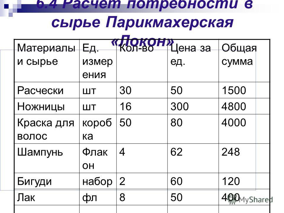 6.4 Расчет потребности в сырье Парикмахерская «Локон» Материалы и сырье Ед. измер ения Кол-во Цена за ед. Общая сумма Расческишт 30501500 Ножницышт 163004800 Краска для волос короб ка 50804000 Шампунь Флак он 462248 Бигудинабор 260120 Лакфл 850400