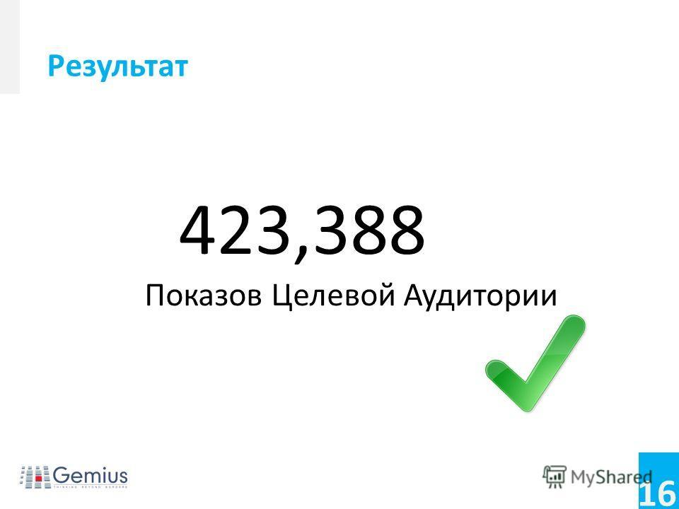 16 423,388 Показов Целевой Аудитории Результат