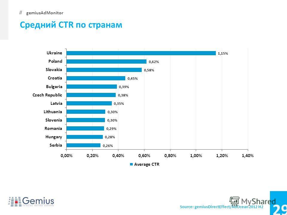 29 gemiusAdMonitor // Средний CTR по странам Source: gemiusDirectEffect/AdOcean 2012 H2