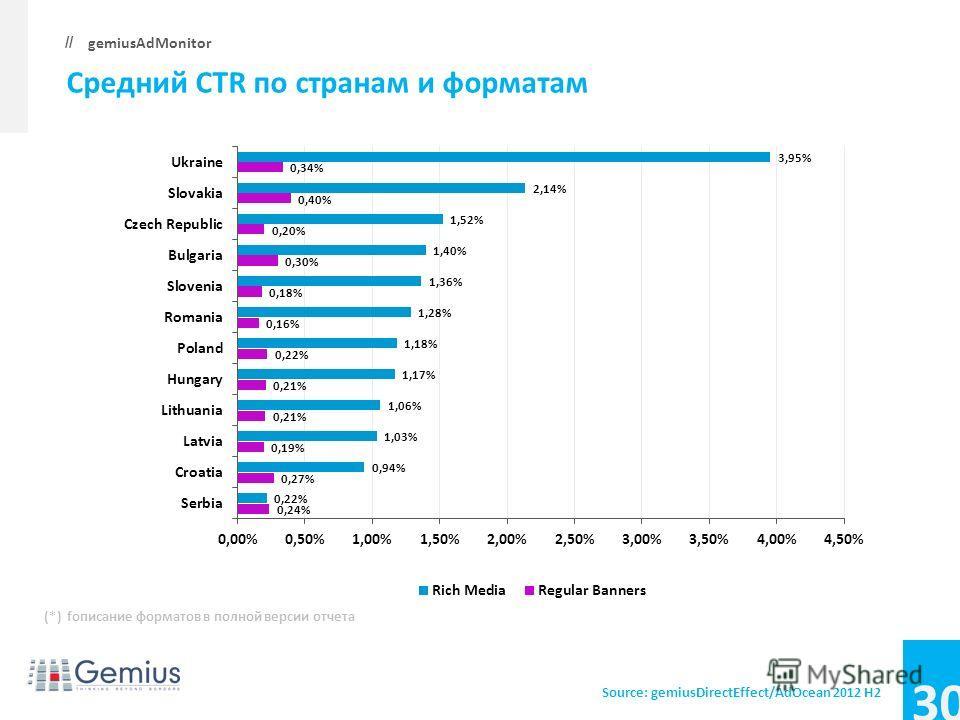30 gemiusAdMonitor // Средний CTR по странам и форматам Source: gemiusDirectEffect/AdOcean 2012 H2 (*) fописание форматов в полной версии отчета