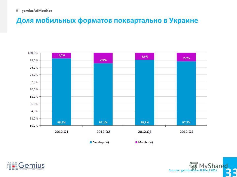 33 gemiusAdMonitor // Доля мобильных форматов поквартально в Украине Source: gemiusDirectEffect 2012