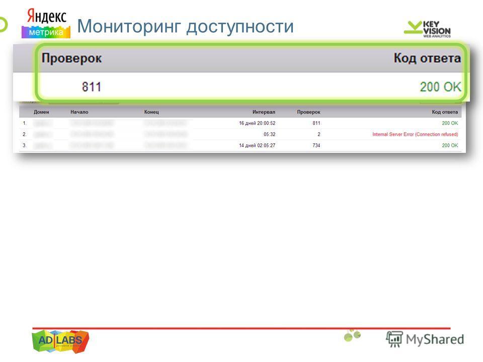 ЯМ. Мониторинг доступности