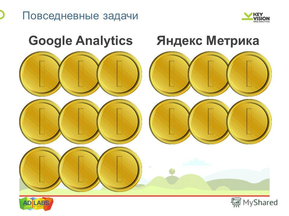 Google Analytics Яндекс Метрика