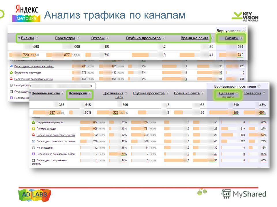 ЯМ. Анализ трафика по каналам