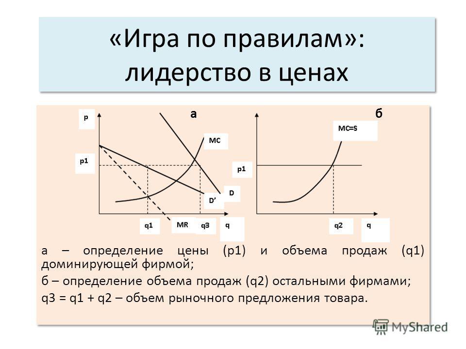 «Игра по правилам»: лидерство в ценах a б а – определение цены (p1) и объема продаж (q1) доминирующей фирмой; б – определение объема продаж (q2) остальными фирмами; q3 = q1 + q2 – объем рыночного предложения товара. a б а – определение цены (p1) и об