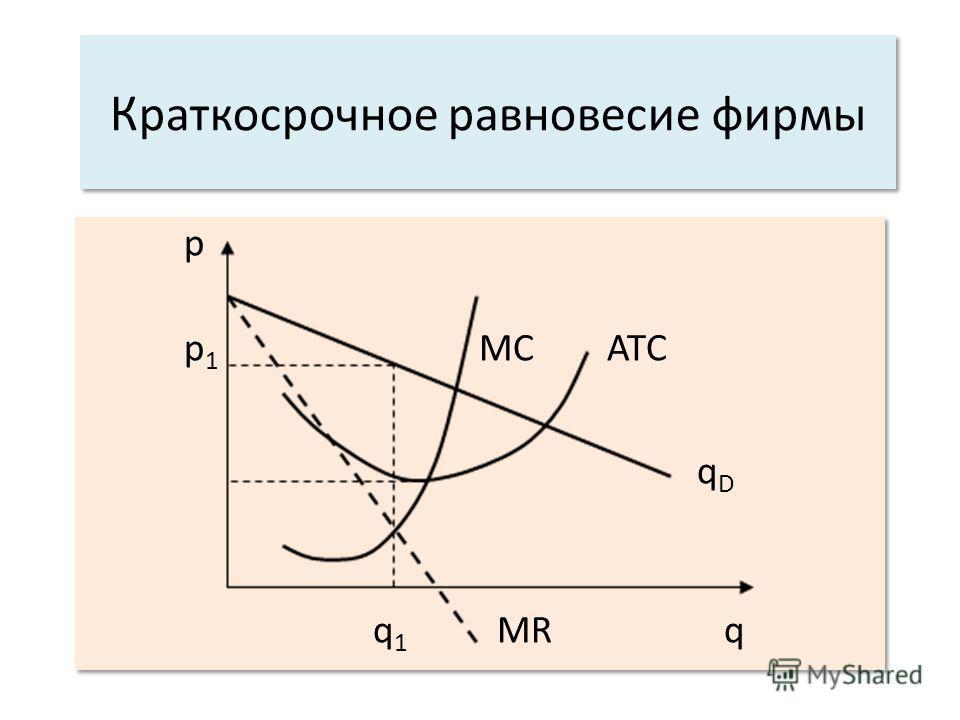 К раткосрочное равновесие фирмы p p 1 MC ATC q D q 1 MR q p p 1 MC ATC q D q 1 MR q