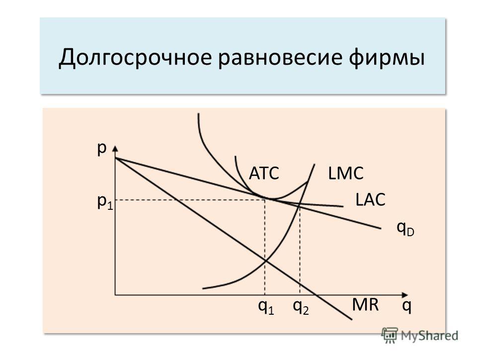 Д олгосрочное равновесие фирмы p АТС LMC p 1 LAC q D q 1 q 2 MR q p АТС LMC p 1 LAC q D q 1 q 2 MR q