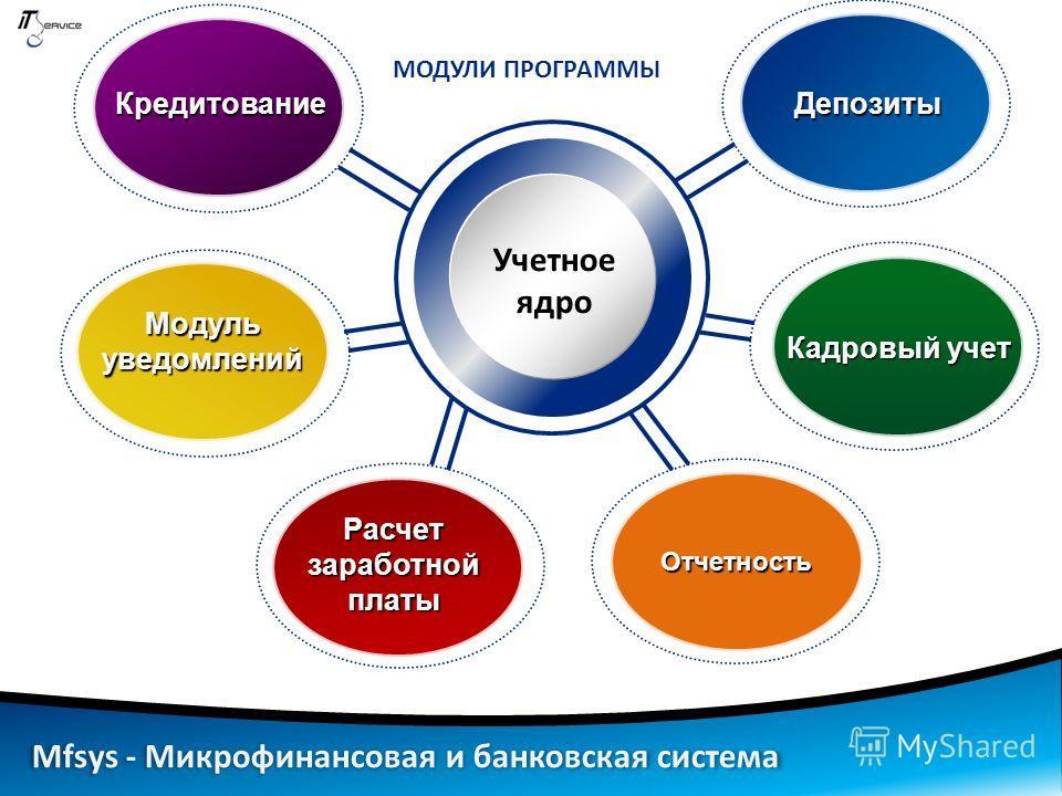 Учетное ядро Кредитование Модуль уведомлений Депозиты Кадровый учет Расчет заработной платы МОДУЛИ ПРОГРАММЫ Отчетность