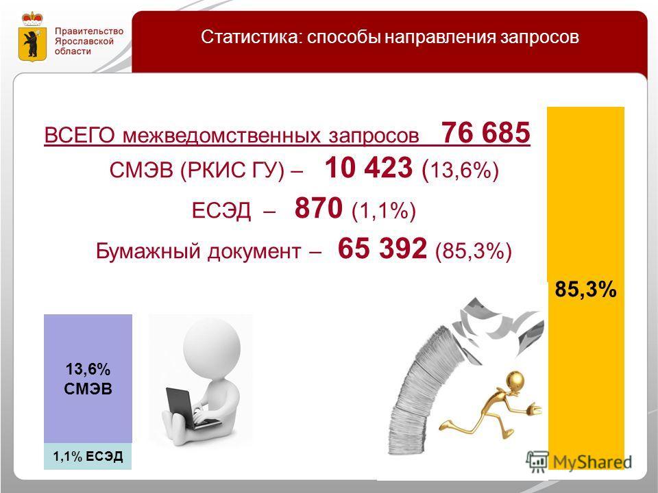Статистика: способы направления запросов ВСЕГО межведомственных запросов 76 685 СМЭВ (РКИС ГУ) – 10 423 ( 13,6%) ЕСЭД – 870 (1,1%) Бумажный документ – 65 392 (85,3%) 13,6% СМЭВ 1,1% ЕСЭД 85,3%