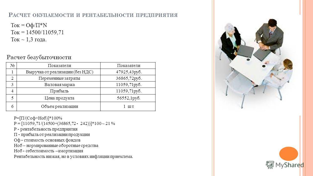 Р АСЧЕТ ОКУПАЕМОСТИ И РЕНТАБЕЛЬНОСТИ ПРЕДПРИЯТИЯ Ток = Оф/П*N Ток = 14500/11059,71 Ток ~ 1,3 года. Расчет безубыточности Показатели 1Выручка от реализации (без НДС)47925,43 руб. 2Переменные затраты 36865,72 руб. 3Валовая маржа 11059,71 руб. 4Прибыль