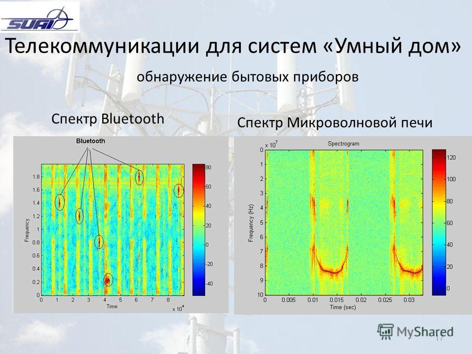17 Телекоммуникации для систем «Умный дом» обнаружение бытовых приборов Спектр Bluetooth Спектр Микроволновой печи
